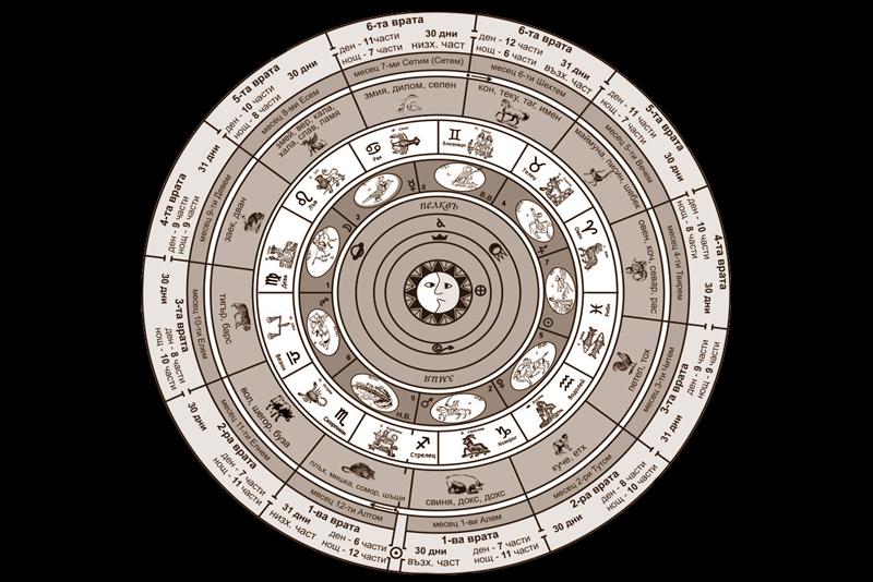 Български циклов календар – принципи, устройство, аритметика