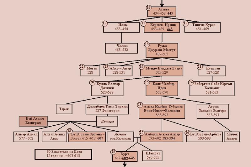 Имперската династия на рода Дуло
