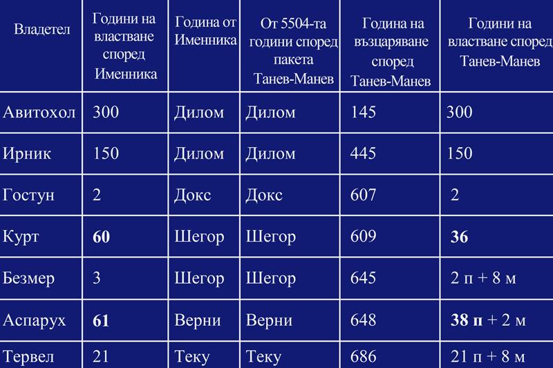 Датиране на Именника на българските князе