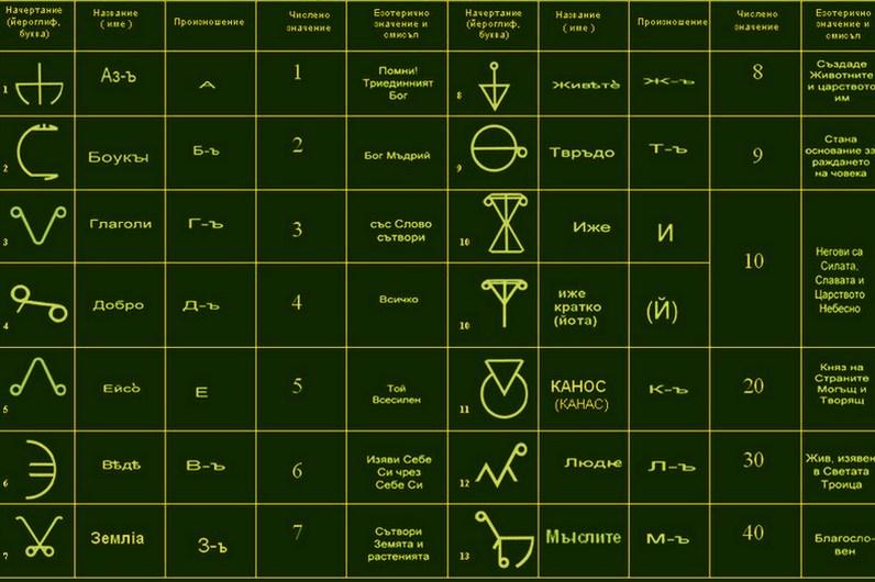 Свещената азбука Глаголица и Тракоилирийската църква