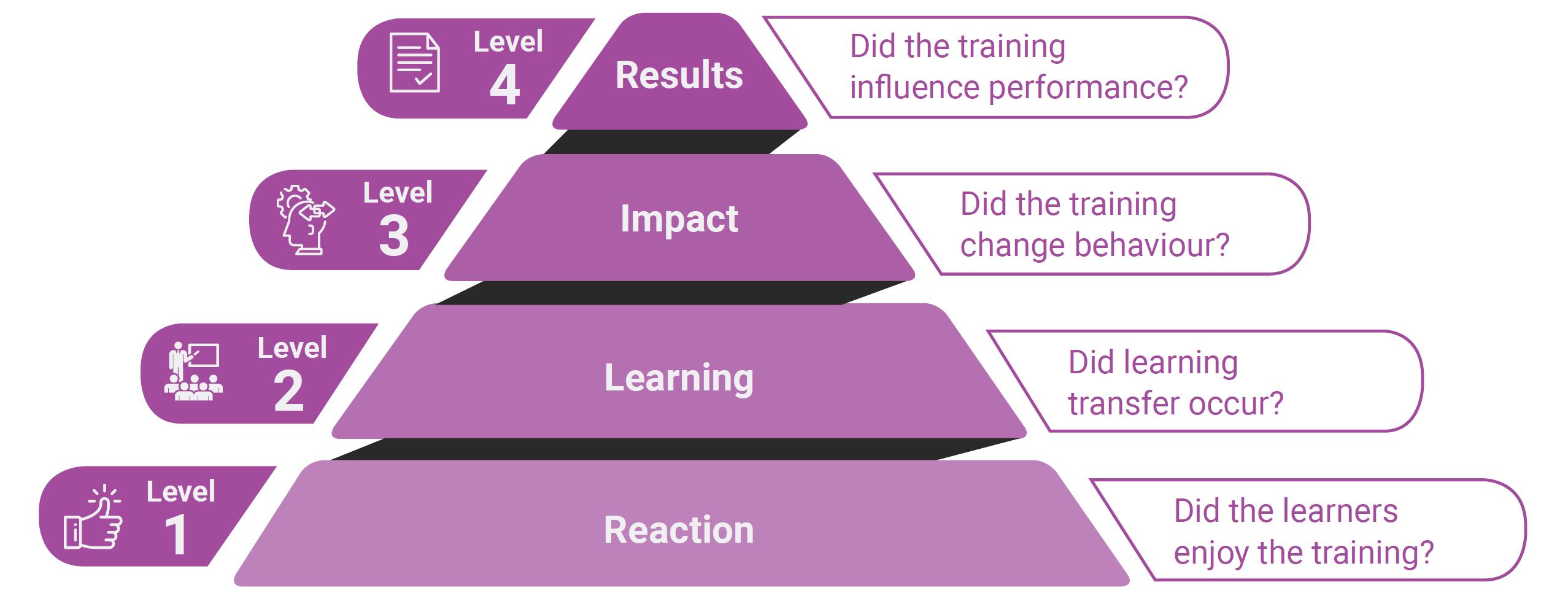 Kirkpatrick's Four Levels