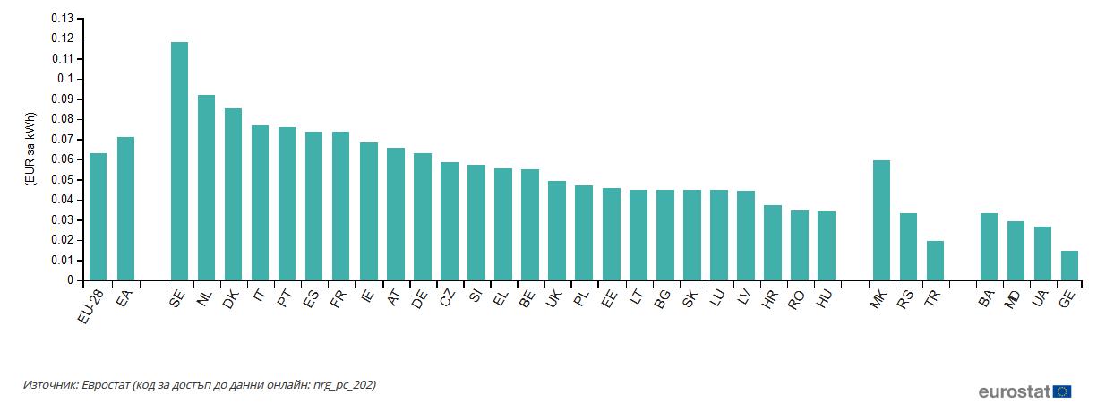 Цени на природния газ за битови потребители