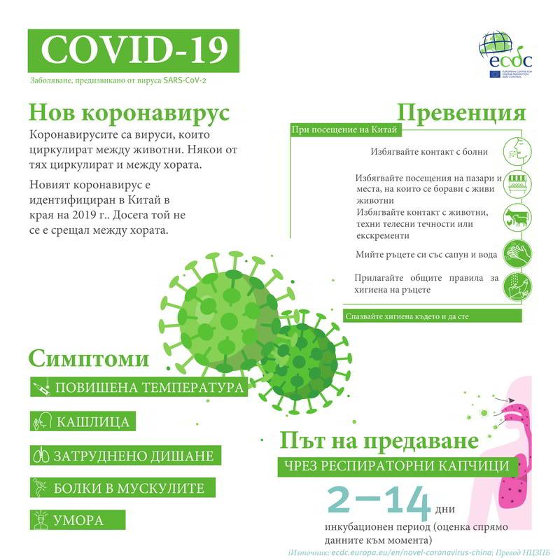 КАКВО ТРЯБВА ДА ЗНАЕМ ЗА COVID - 19