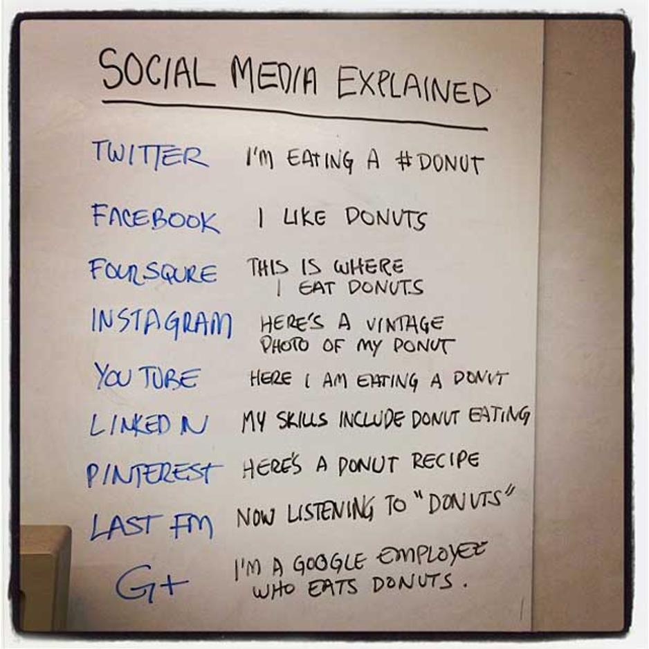 Ядете донът – споделете този факт по различен начин в различните социални медии. Image via businessinsider.com